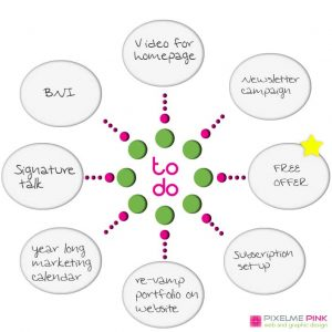 mind map for success in your business